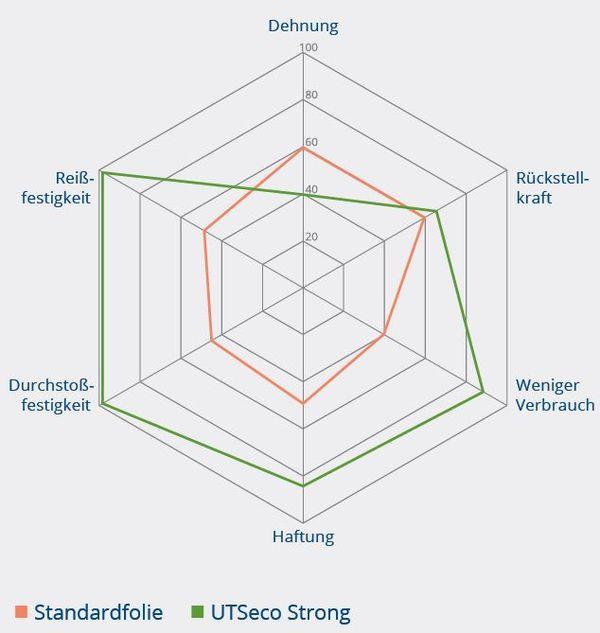 Vergleichsgrafik UTSeco strong